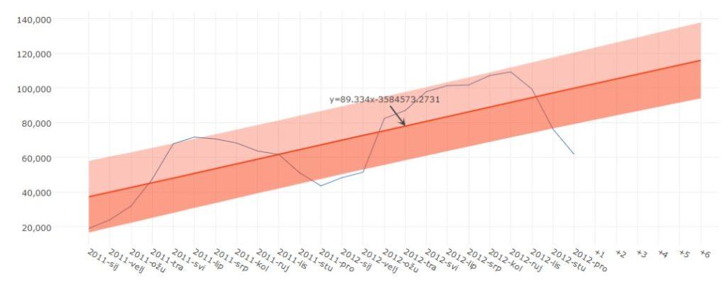 Qlik Sense: Sales prediction for a newly built fiber optic network