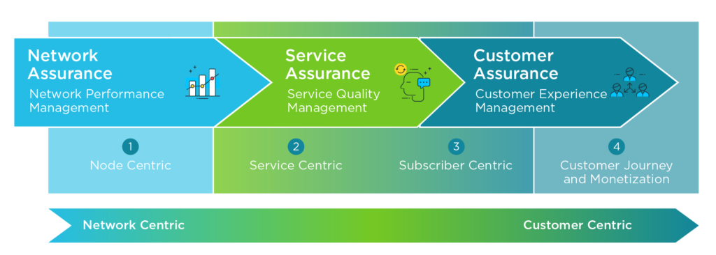 A diagram showing the steps involved in the transition from network-centric to customer-centric operations  and demonstrating Service Quality Management (SQM).