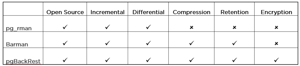 table showing comparison of backup tools