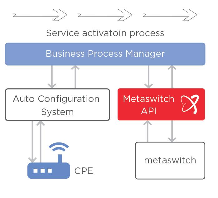 flow chart : Solution architecture Inceptum Metaswitch API