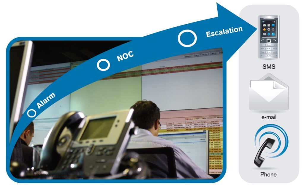 how to host a NOC