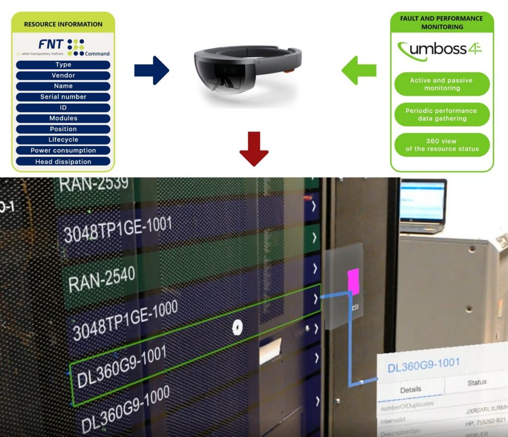 Virtual reality glasses, VR glasses and how diagram showing how they interact with FNT and UMBOSS software