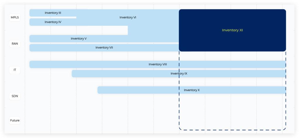 network resource inventory data federation