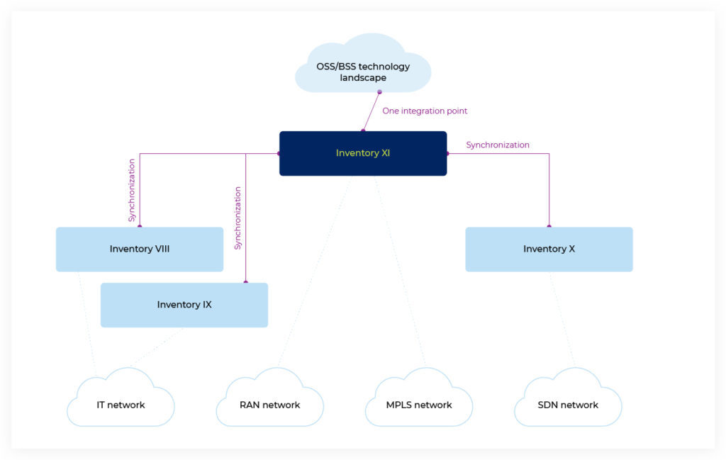 network resource inventory integration point