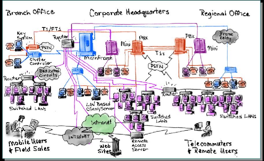 spaghetti-like technology landscape