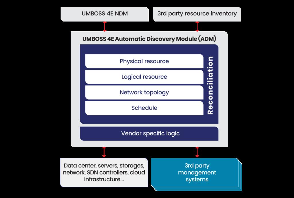 diagram of UMBOSS 4E NDM