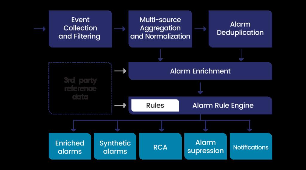 a diagram showing the UMBOSS 4E Fault Management process