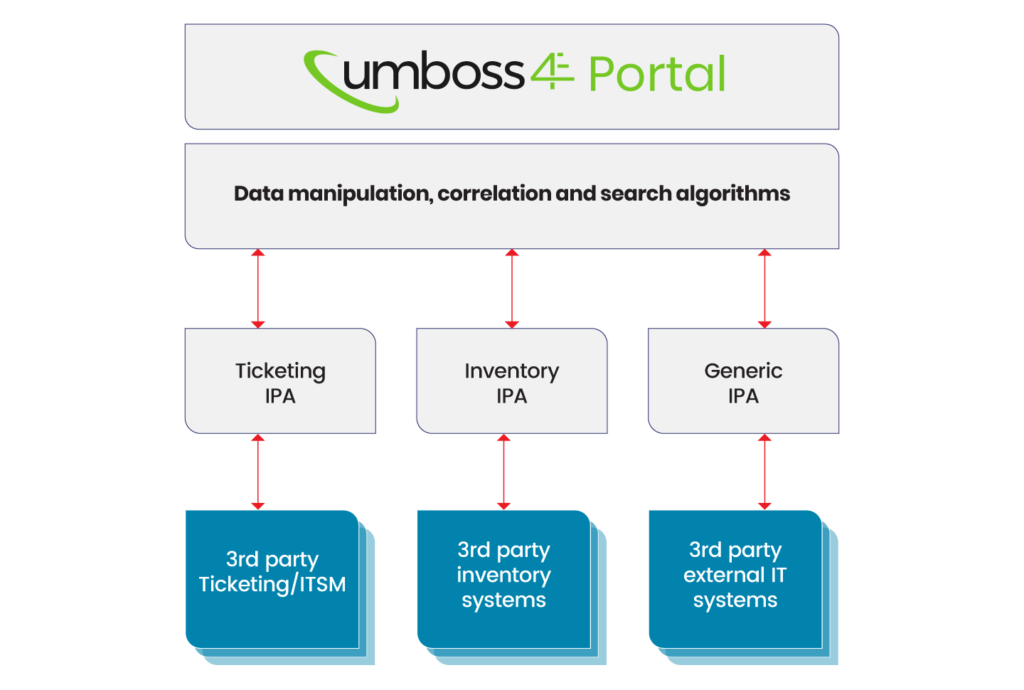 dijagram UMBOSS 4E Portal