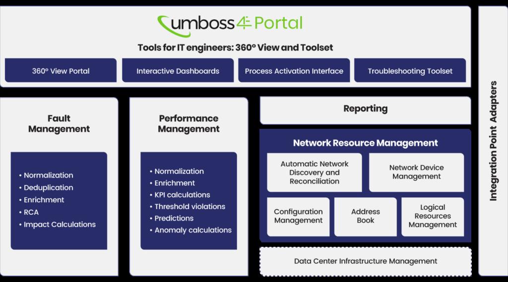 dijagram UMBOSS 4E modula