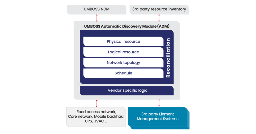 flow chart of automatic discovery process