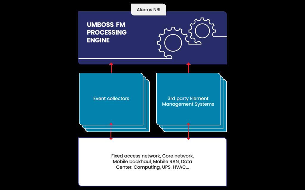 UMBOSS Fault Managmeent integration diagram