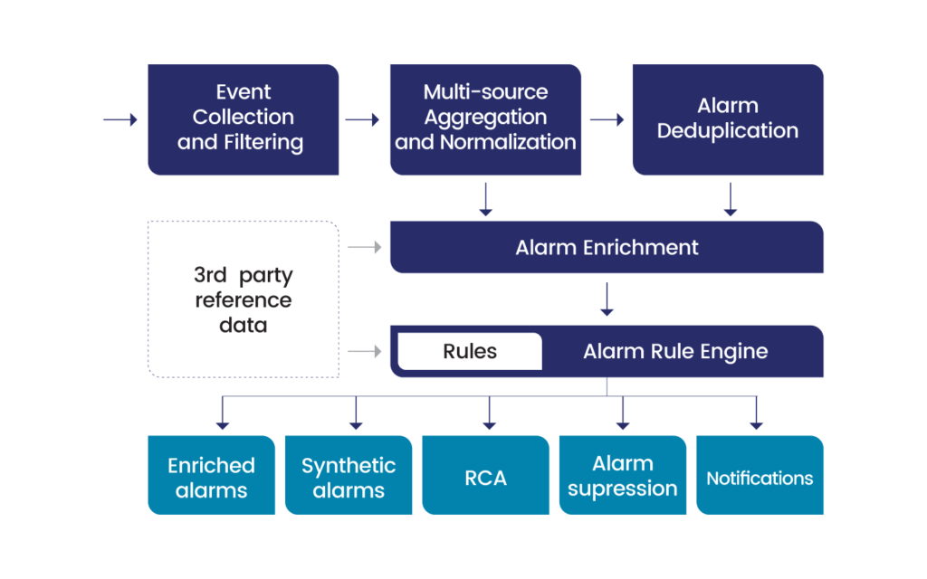 a diagram showing the UMBOSS Fault Management process