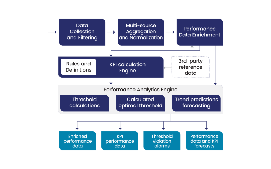Diagram that shows the UMBOSS performance data consolidation process