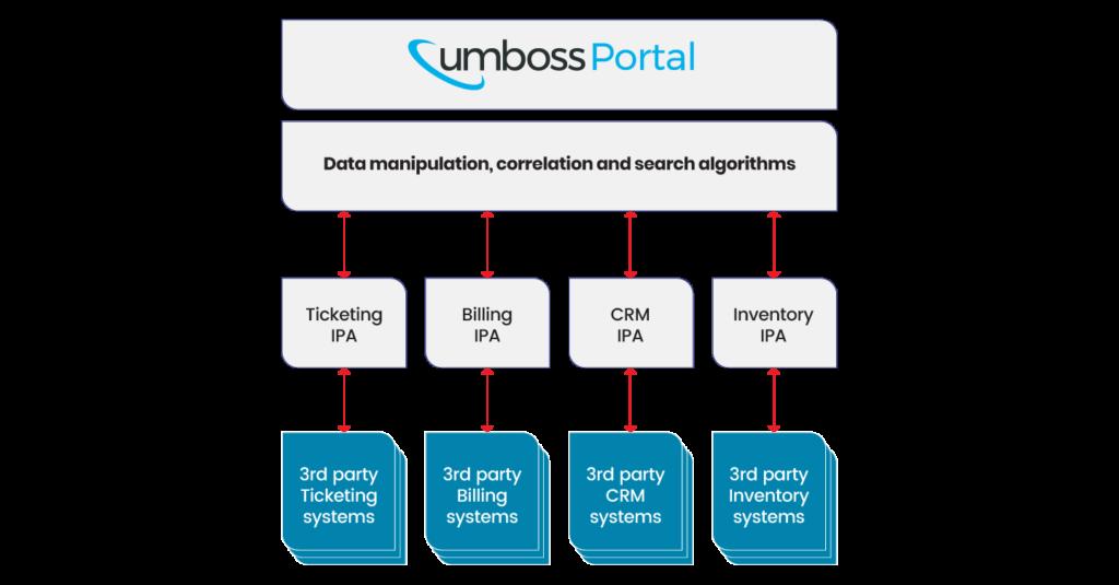 Shema portala UMBOSS