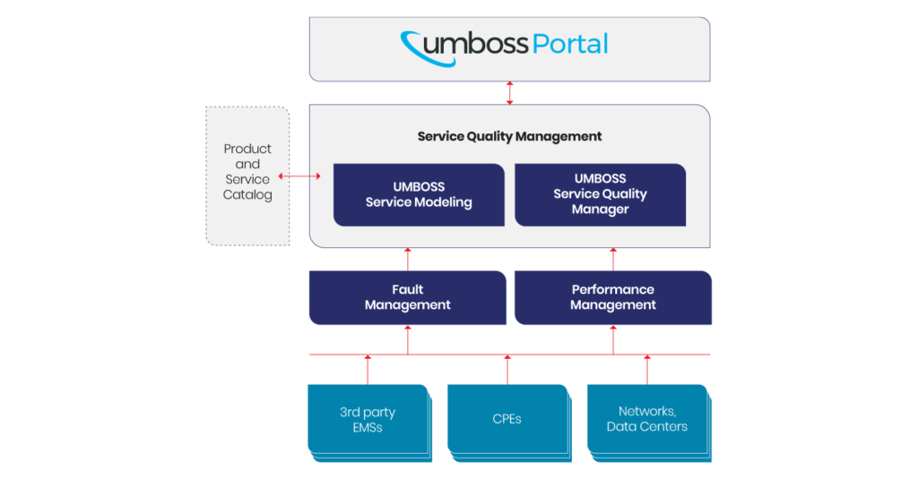 A diagram showing how UMBOSS SQM is situated within the UMBOSS Portal