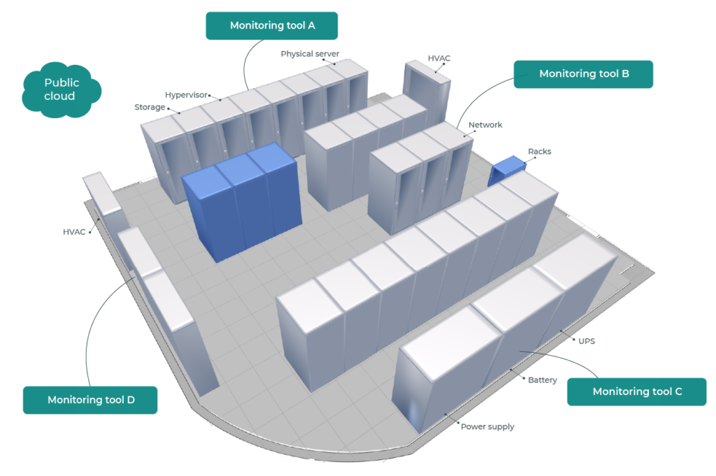 Data Center layout with separate monitoring tools
