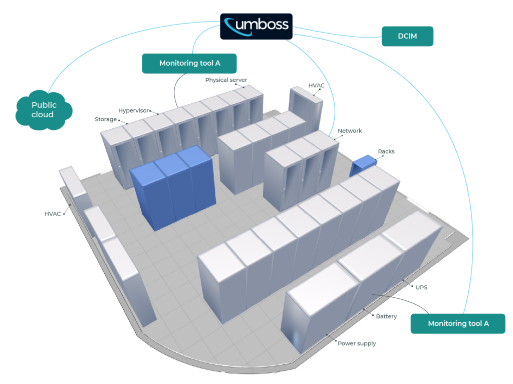 UMBOSS monitors and manages data centers